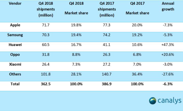 top global smartphone vendor