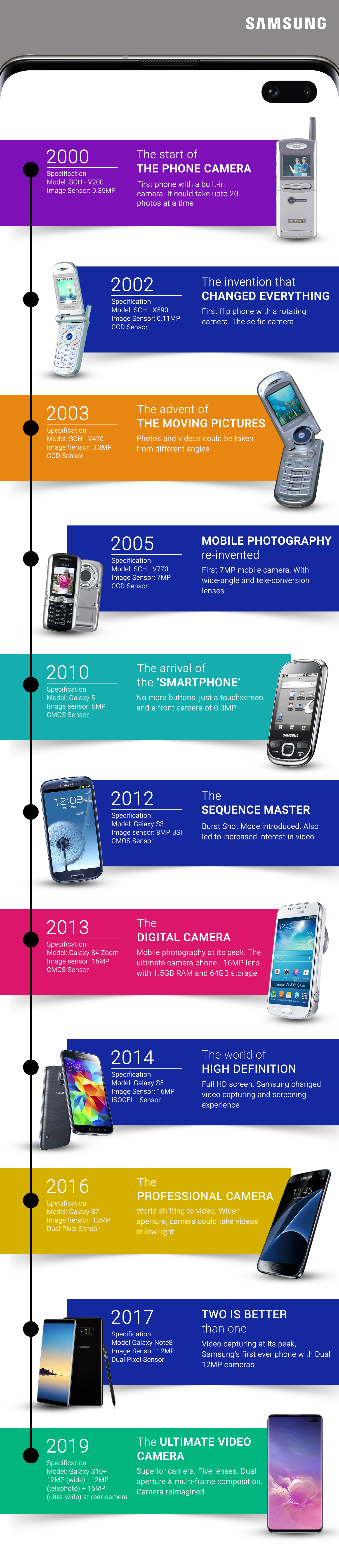 Samsung smartphone camera evolution