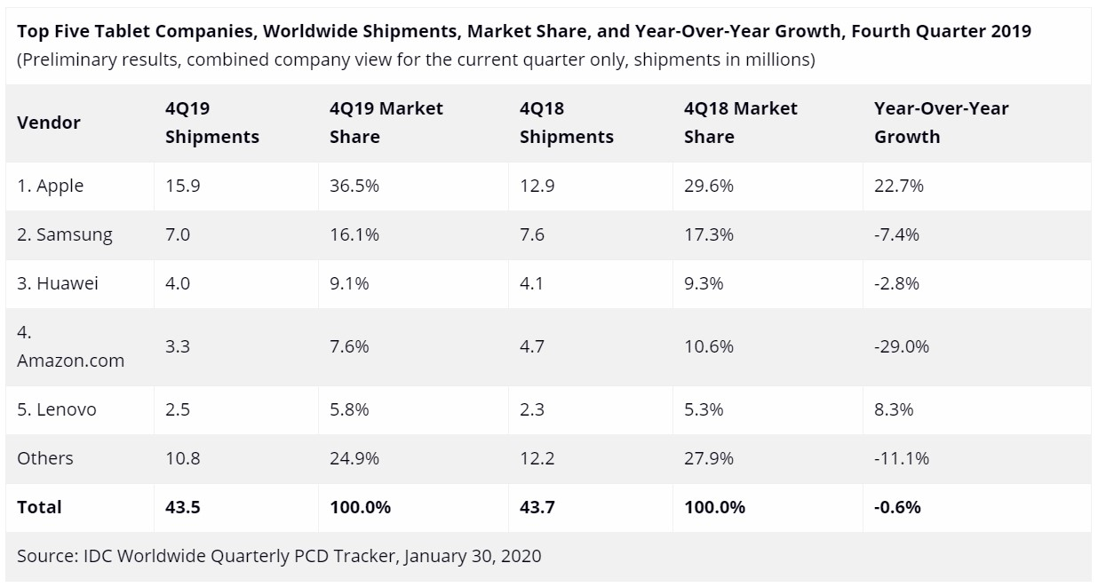 Tablet sales fall again, but Apple leads the way