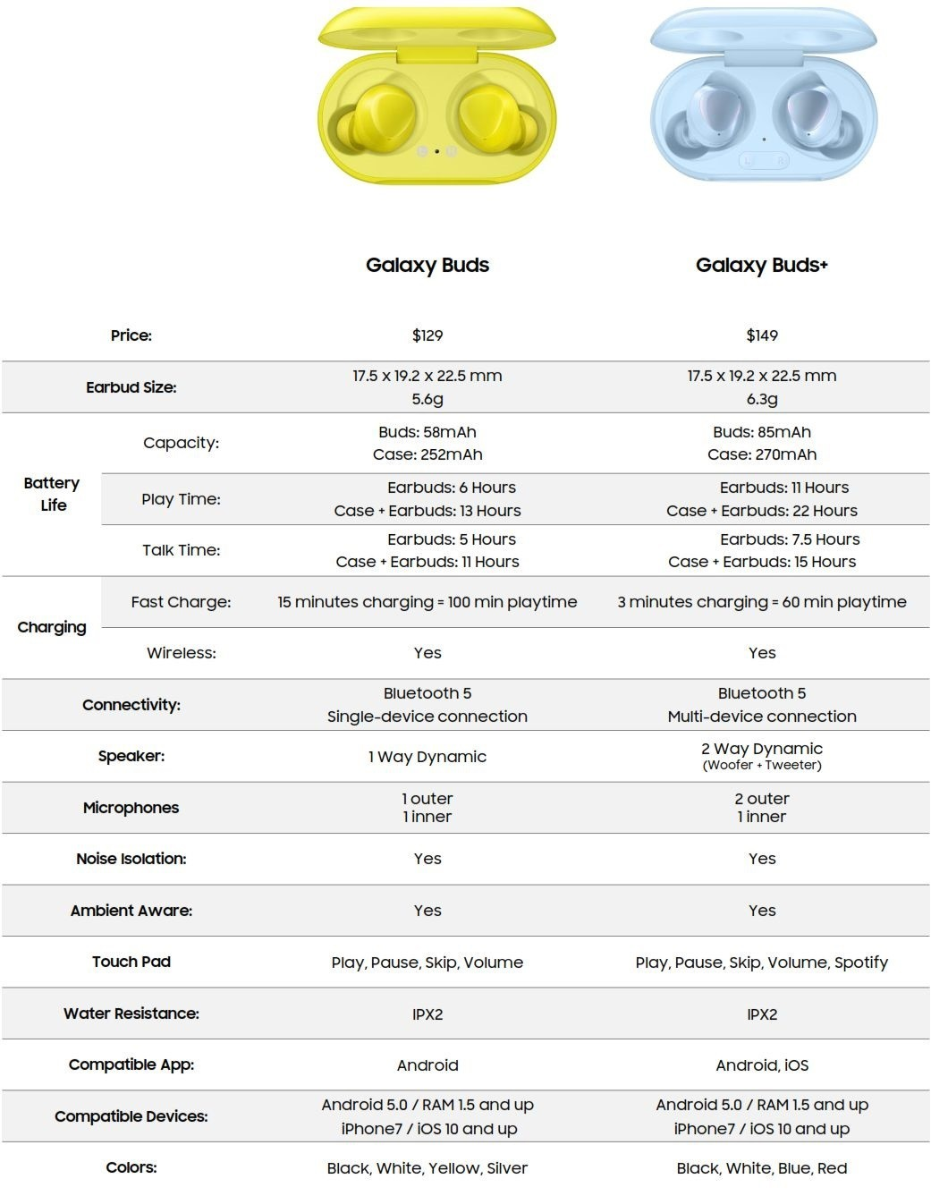 Samsung Galaxy Buds Plus vs Galaxy Buds Specifications Comparison