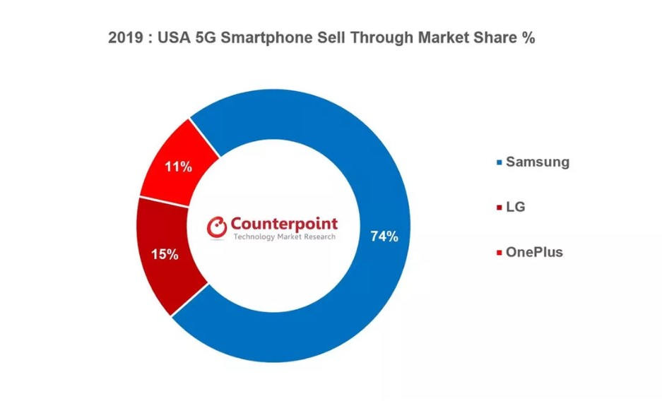 5G Smartphone Market Share US 2019 Counterpoint Research