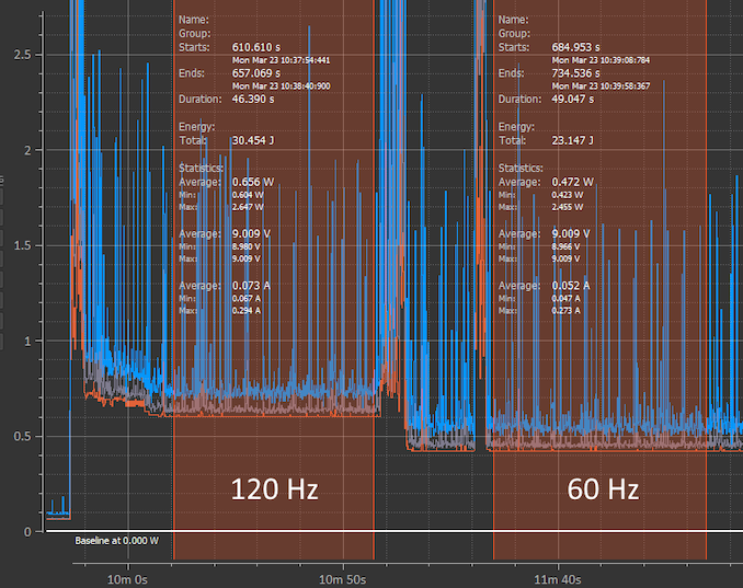 Samsung Galaxy S20 Ultra 120Hz 60Hz Baseline Power Consumption Comparison Black Screen