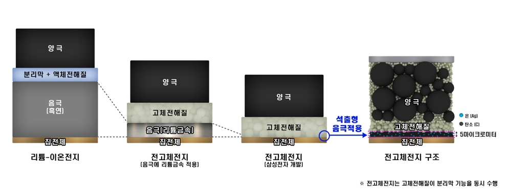 Samsung Solid State Battery For Electric Vehicles