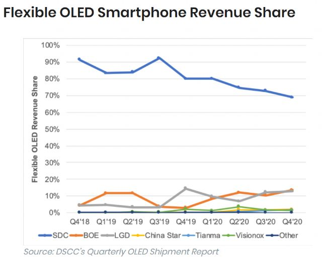 Flexible OLED Smartphone Screen Market Share 2020