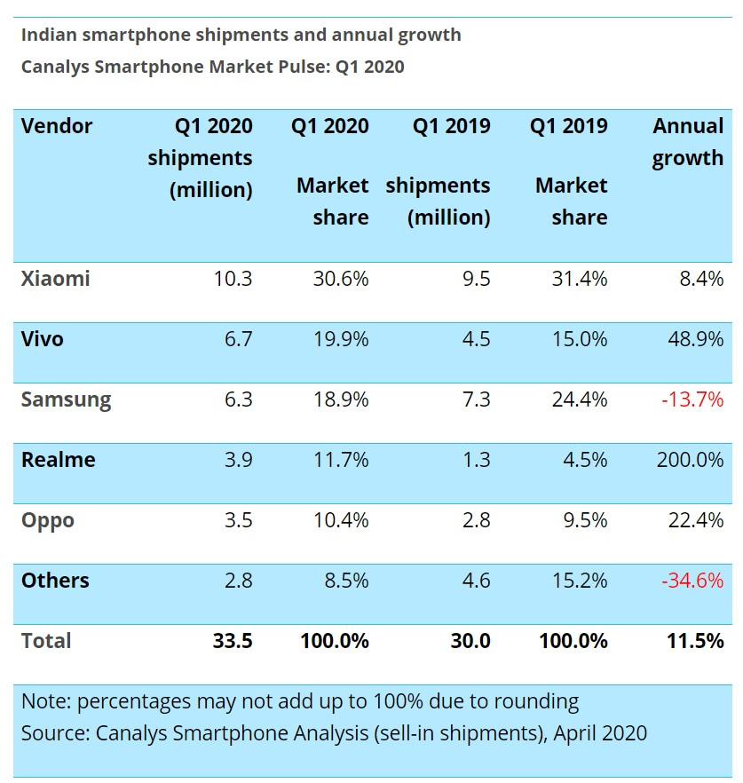 Samsung Indian Smartphone Market Share Q1 2020 Canalys