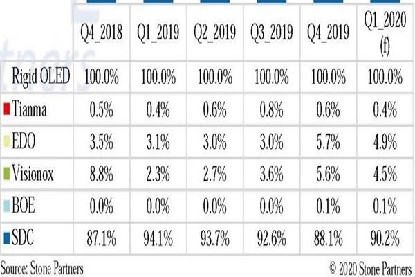 Samsung Mobile OLED Market Share Q1 2020