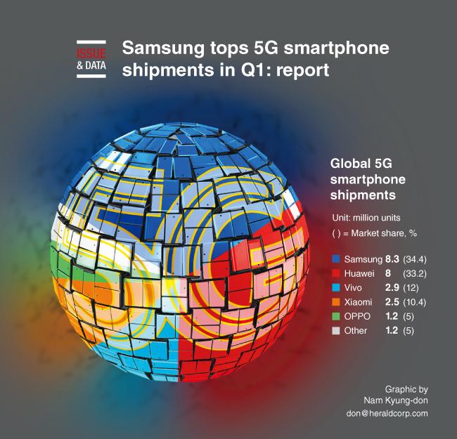 Global 5G Smartphone Sales Figure Q1 2020 Samsung Tops List