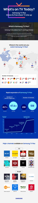 Samsung TV Plus Infographics Stats