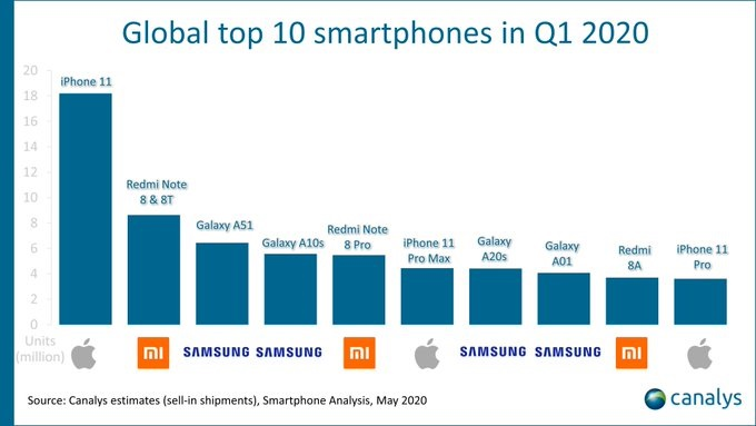 World's Top 10 Selling Smartphones In Q1 2020 Samsung