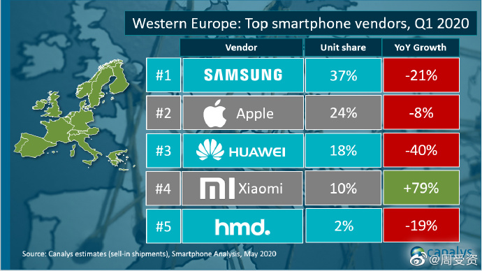 Top Smartphone Brands Q1 2020 Western Europe Canalys