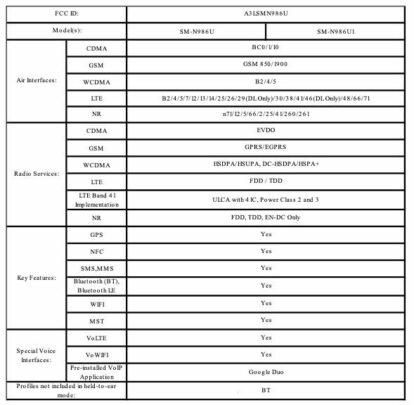 Samsung Galaxy Note 20 Ultra SM-N986U SM-N986U1 FCC Certification 4G 5G Wi-Fi Bluetooth NFC MST