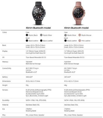 Samsung Galaxy Watch 3 Bluetooth Specs
