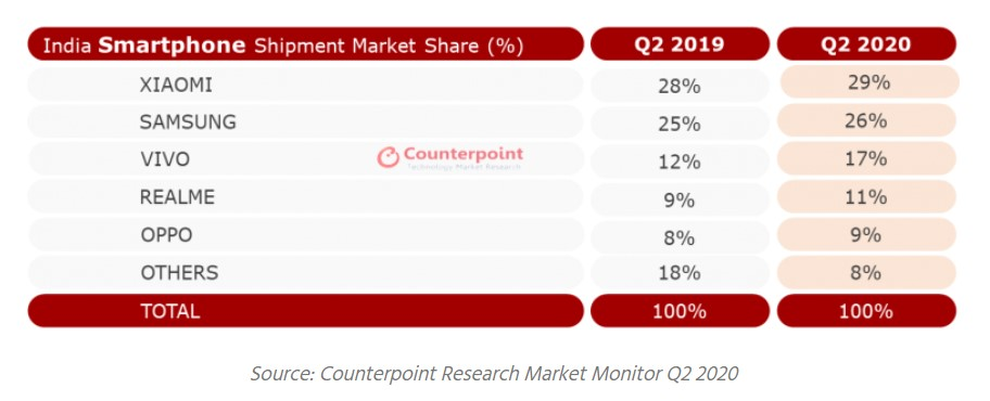 Samsung Smartphone Market Share India Q2 2020 Counterpoint Research