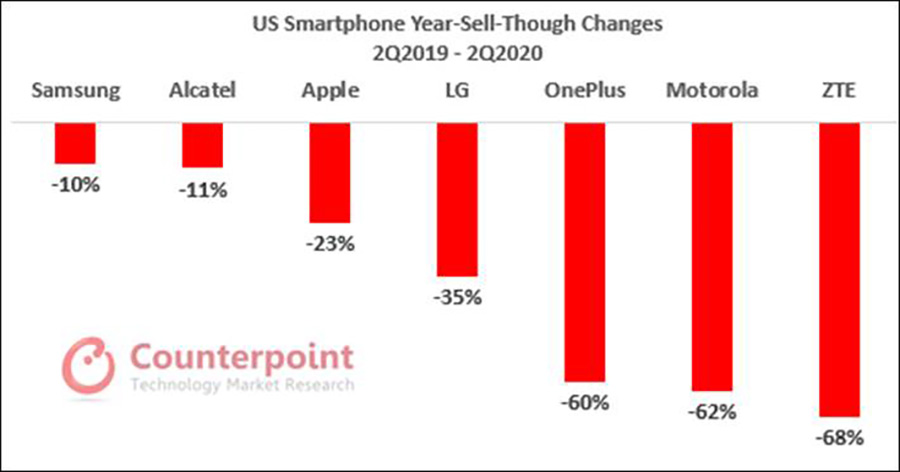 Samsung Smartphone Sales USA Q2 2020 Counterpoint Research