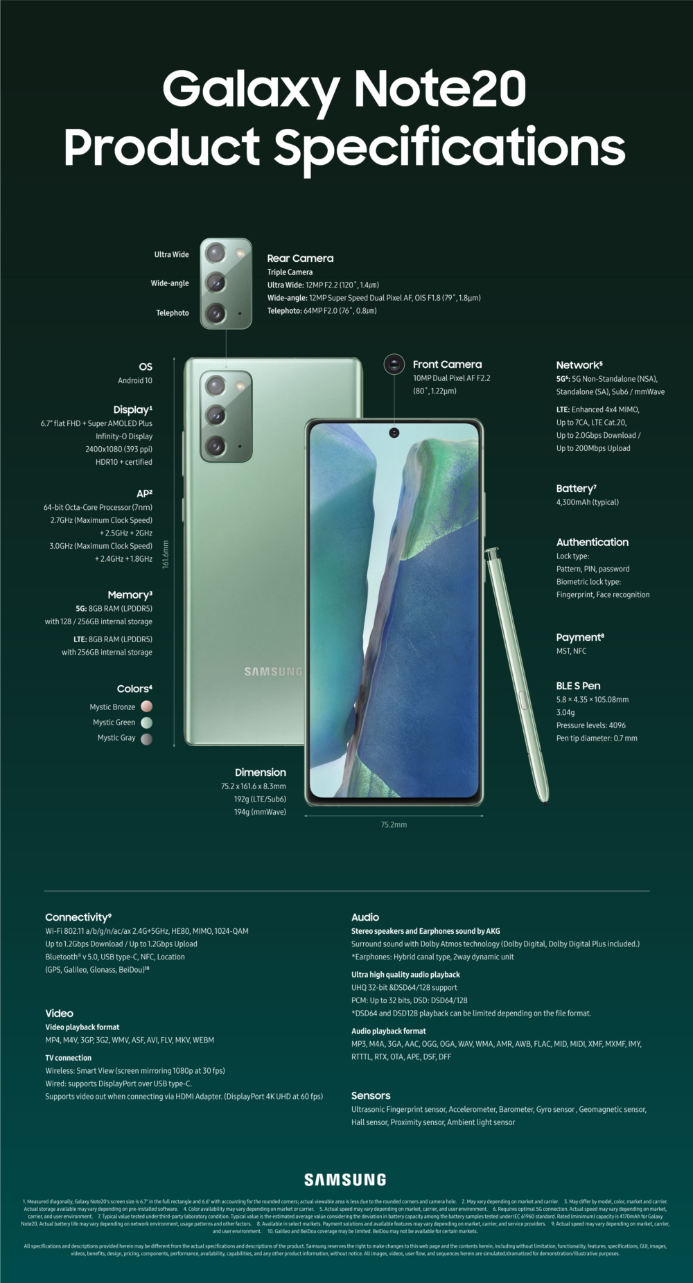 Samsung Galaxy Note 20 Specs Infographics