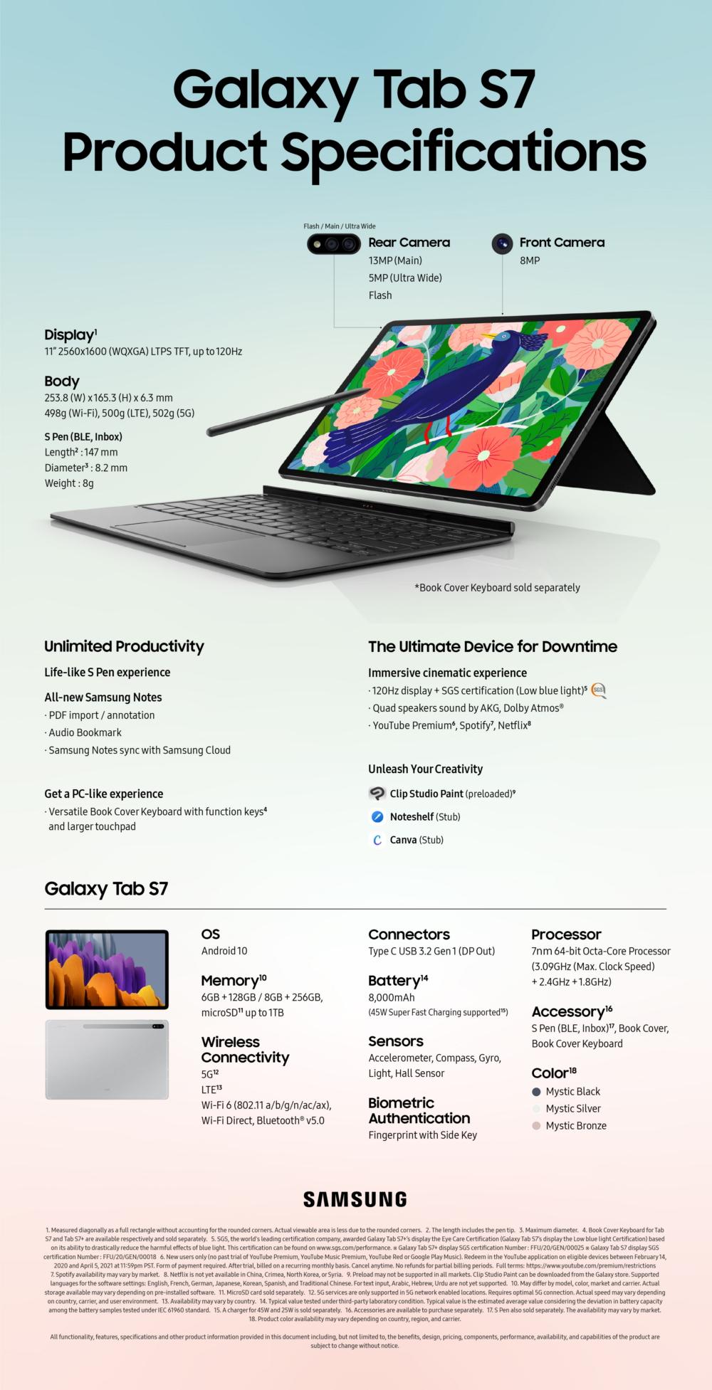 Samsung Galaxy Tab S7 Specs Infographics