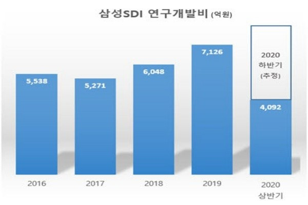 Samsung SDI R&D Investments