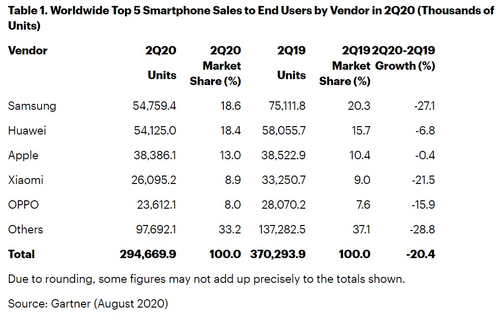 Worldwide Smartphone Shipments Market Share Q2 2020