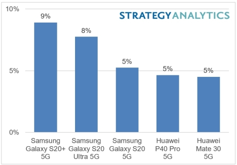 Galaxy S20 was world best-selling 5G smartphone in first half of 2020