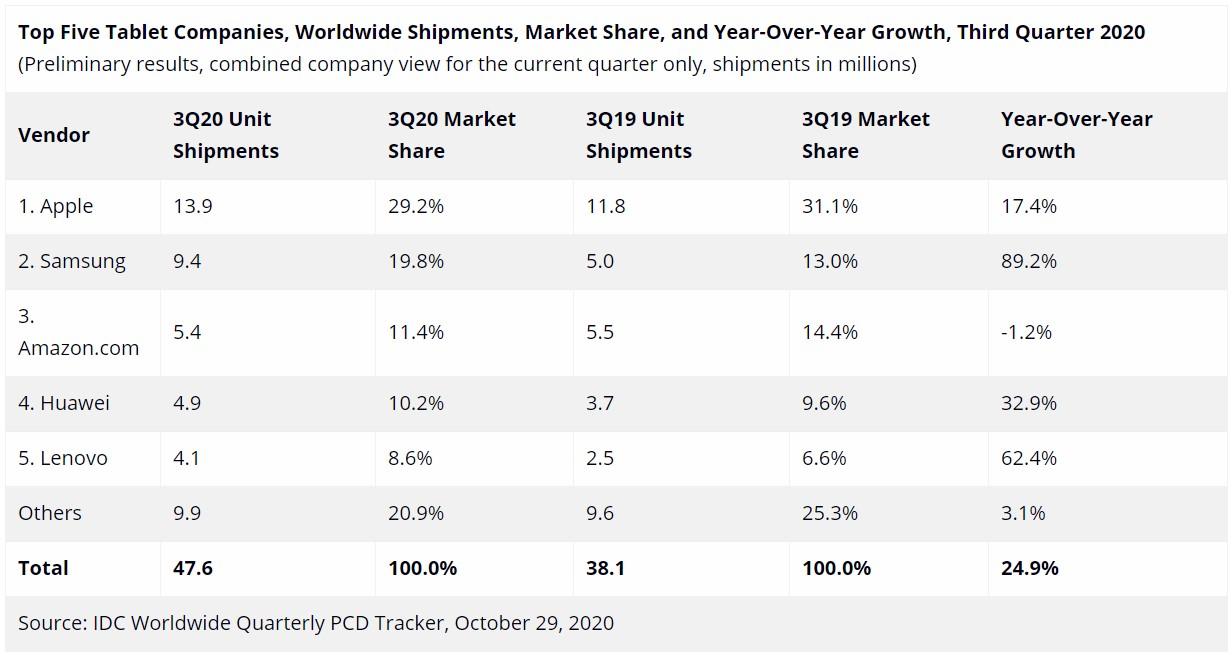Samsung Global Tablet Market Share Q3 2020