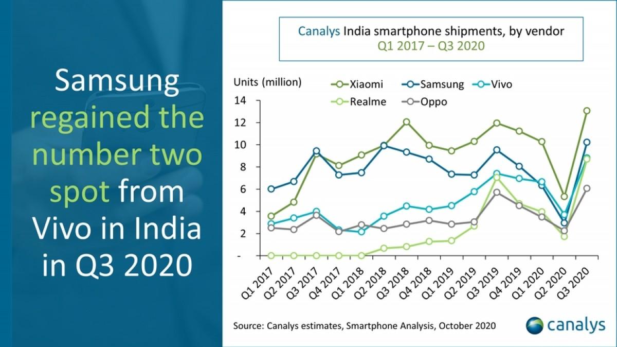 Samsung Market Shipments India Q3 2020