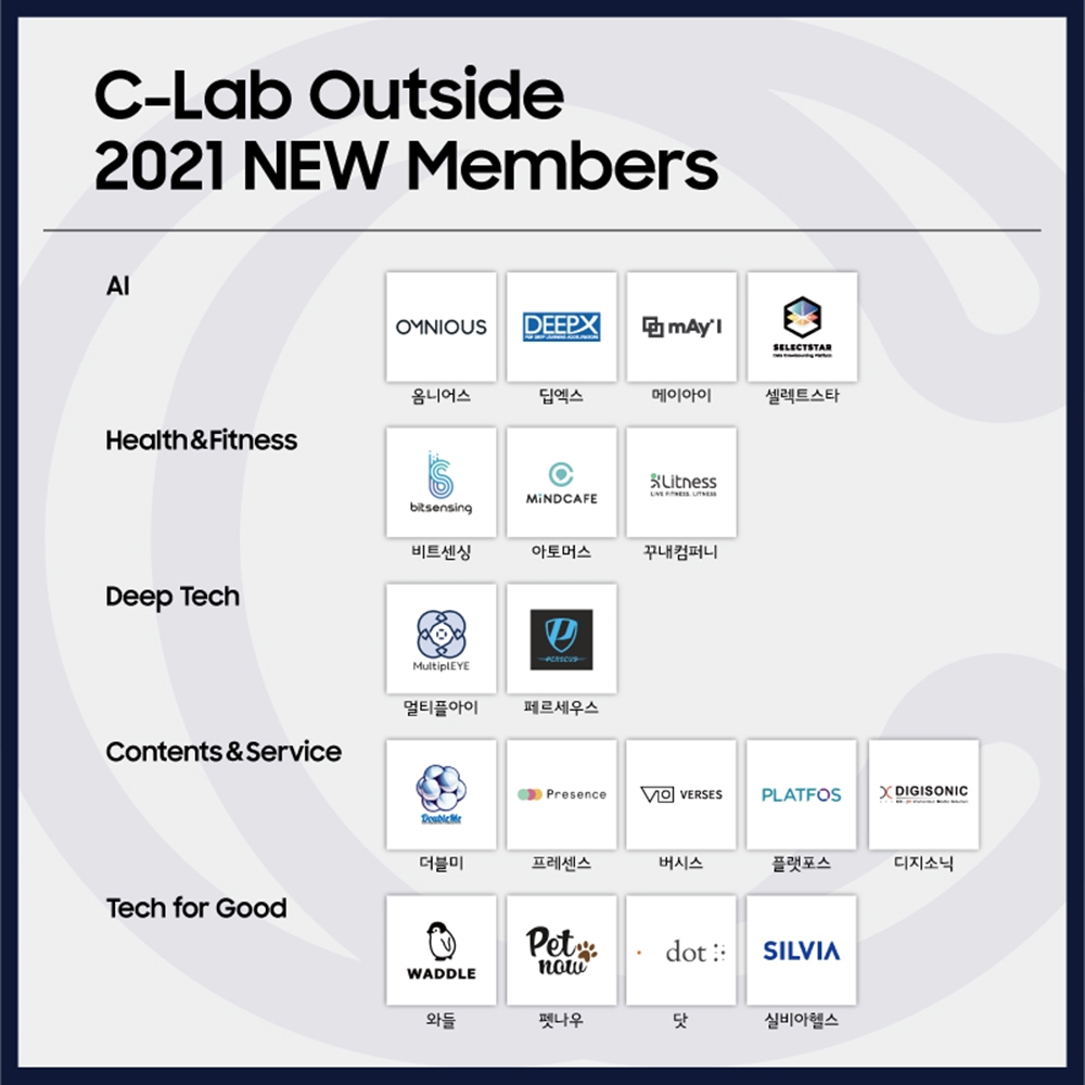 Samsung C-Lab Outside 2021 Selected Startups