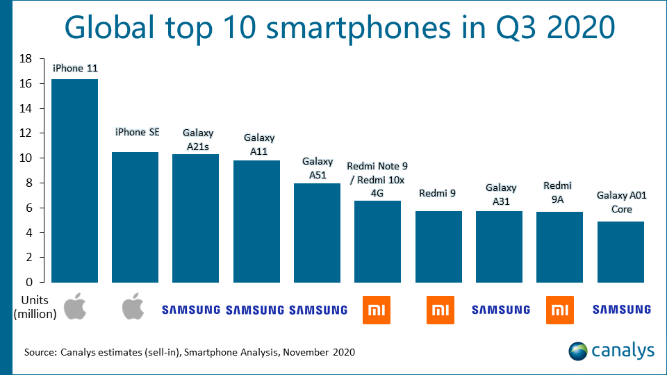 Samsung World's Best-Selling Smartphones Q3 2020 Canalys