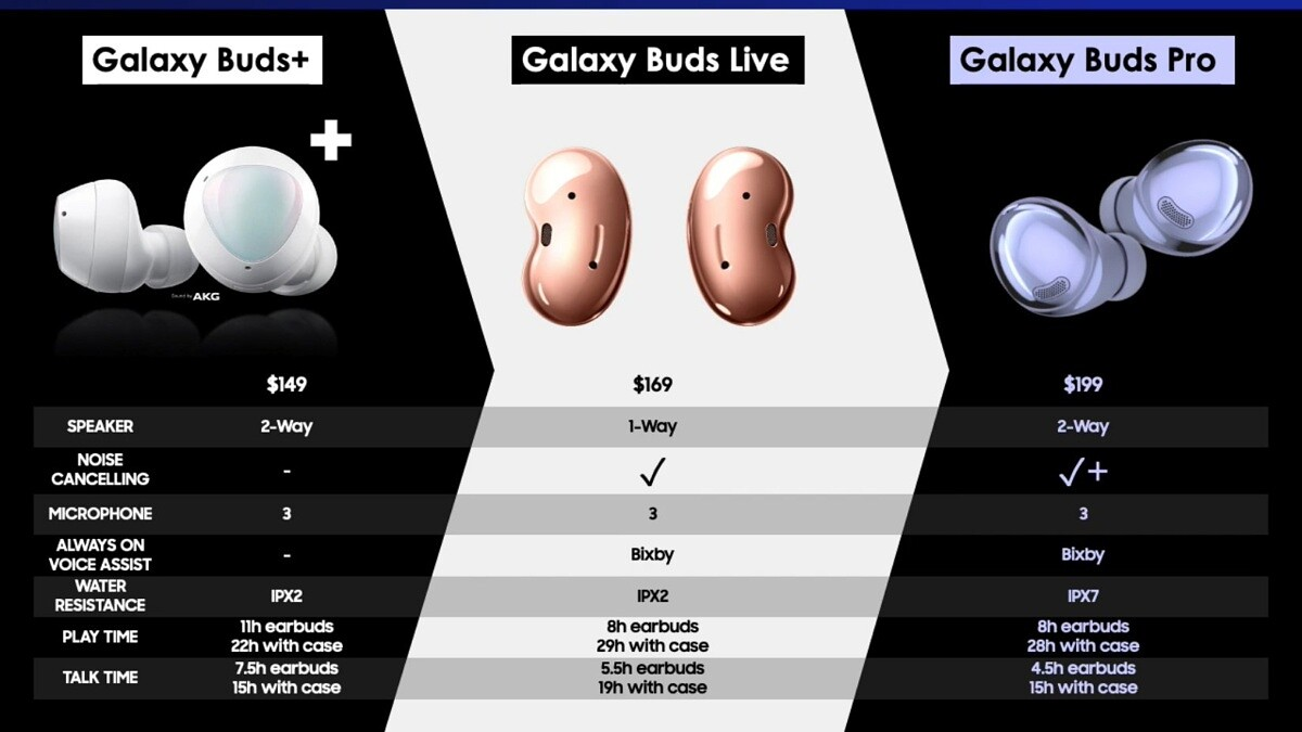Samsung Galaxy Buds Pro Features Comparison