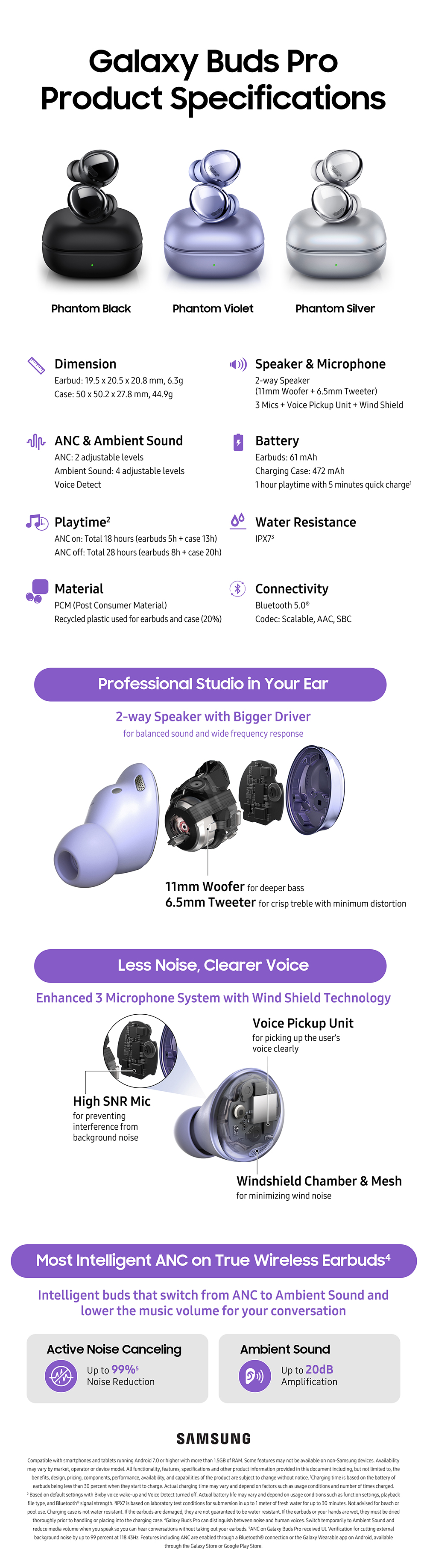 Samsung Galaxy Buds Pro Specifications Infographics