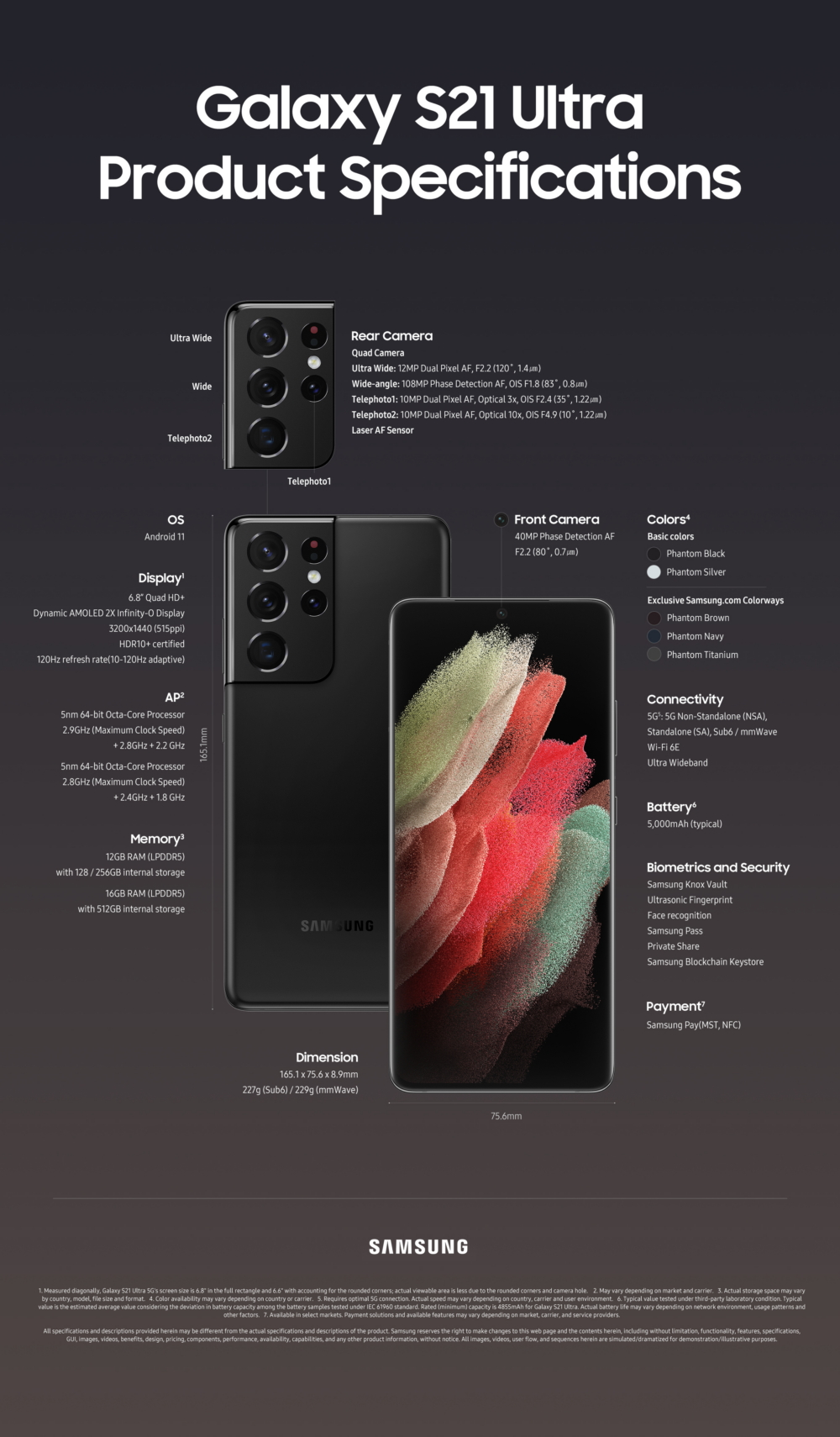 Samsung Galaxy S21 Ultra Specifications Infographics