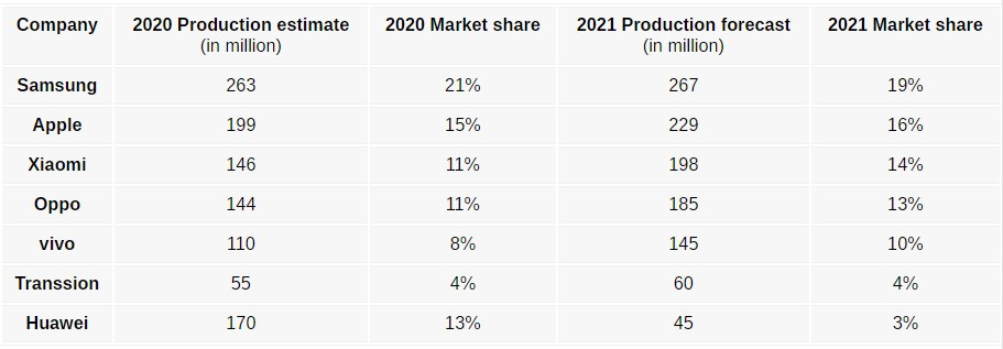 Samsung Smartphone Market Share 2021 Prediction TrendForce
