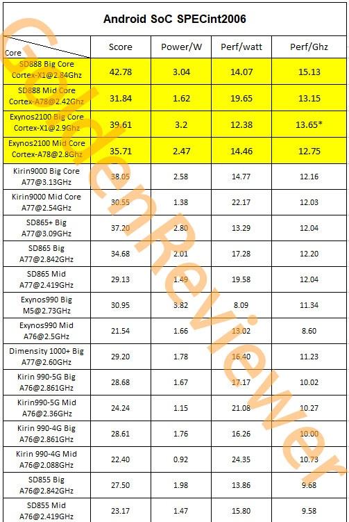 Exynos 2100 vs Snapdragon 888 vs Exynos 990 Power Efficiency Performance Comparison