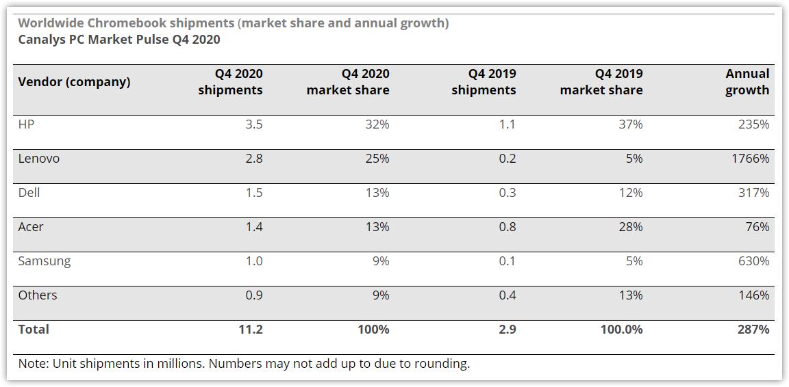 Samsung Chromebook Global Market Share Q4 2020 - Canalys
