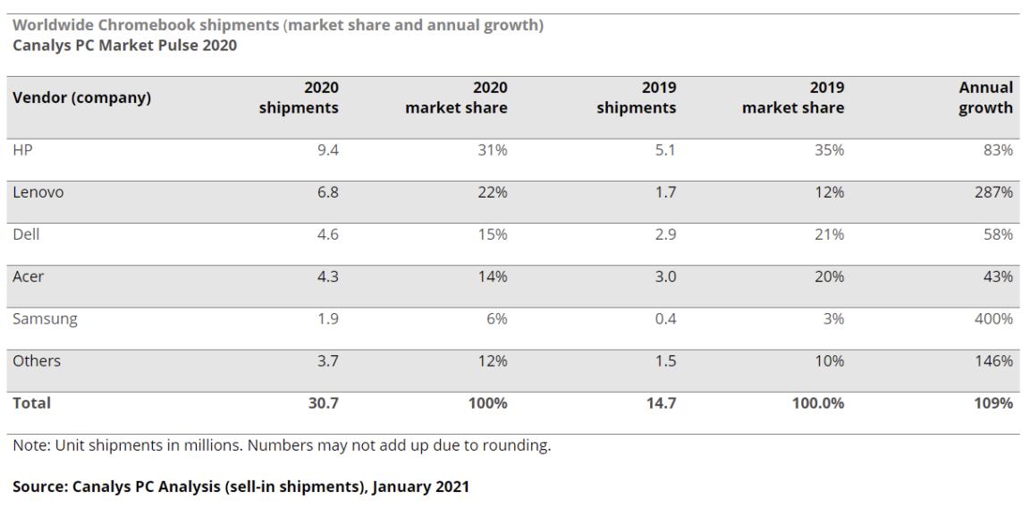 Samsung Chromebook Market Share 2020 - Canalys