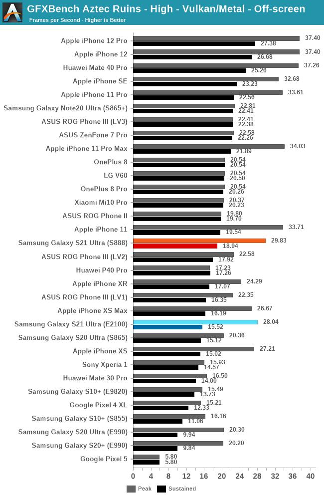 Samsung Exynos 2100 GPU Performance Peak Sustained GFXBench Aztec Ruins