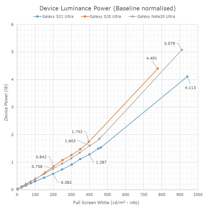 Samsung Galaxy S21 Ultra Super AMOLED Power Consumption vs Galaxy S20 Ultra And Galaxy Note 20 Ultra