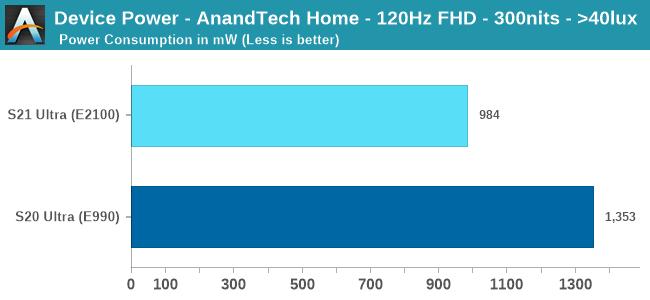 Samsung Galaxy S21 Ultra vs Galaxy S20 Ultra Super AMOLED Power Consumption