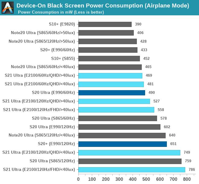 Samsung Super AMOLED Display Power Consumption Comparison