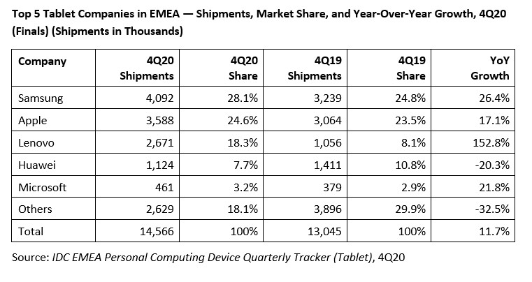 Samsung Tablet Market Share Q4 2020 Europe, Middle East, and Africa - IDC