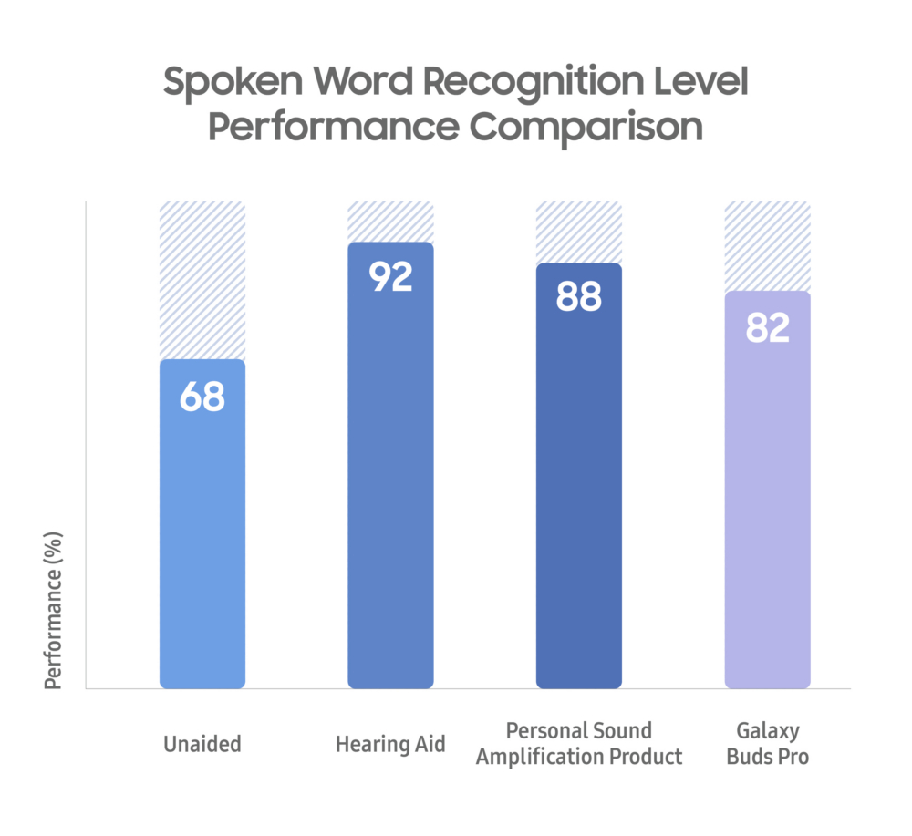 Samsung Galaxy Buds Pro Ambient Sound Hearing Aid Performance Comparison