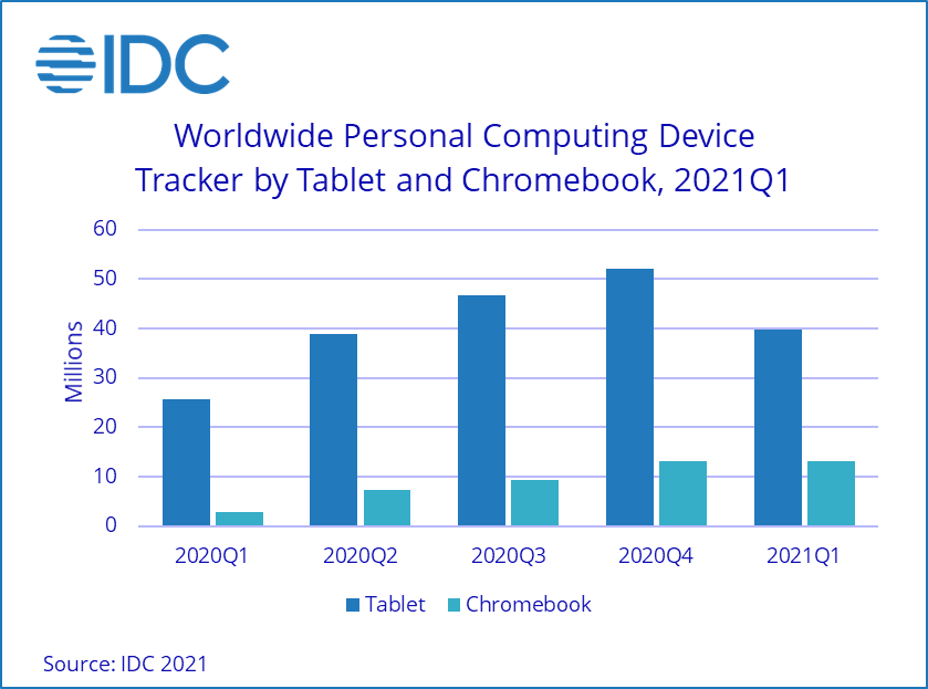 Global Chromebook Tablet Market Comparison Q1 2021