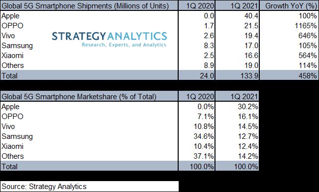 Samsung 5G Smartphone Market Share Q1 2021 - Strategy Analytics