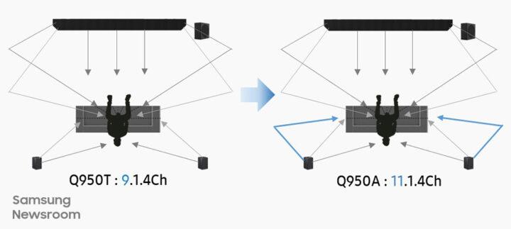 Samsung HW-Q950A vs HW-Q950T Soundbar