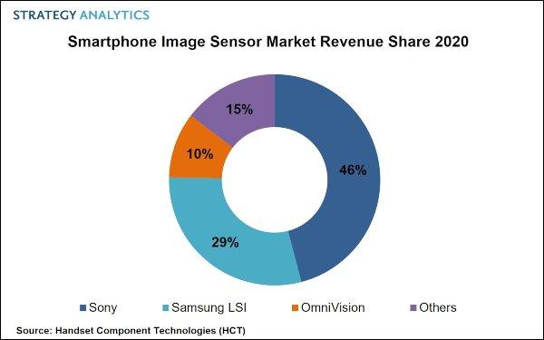 Samsung Smartphone Camera Sensor Market Revenue Share 2020 - Strategy Analytics