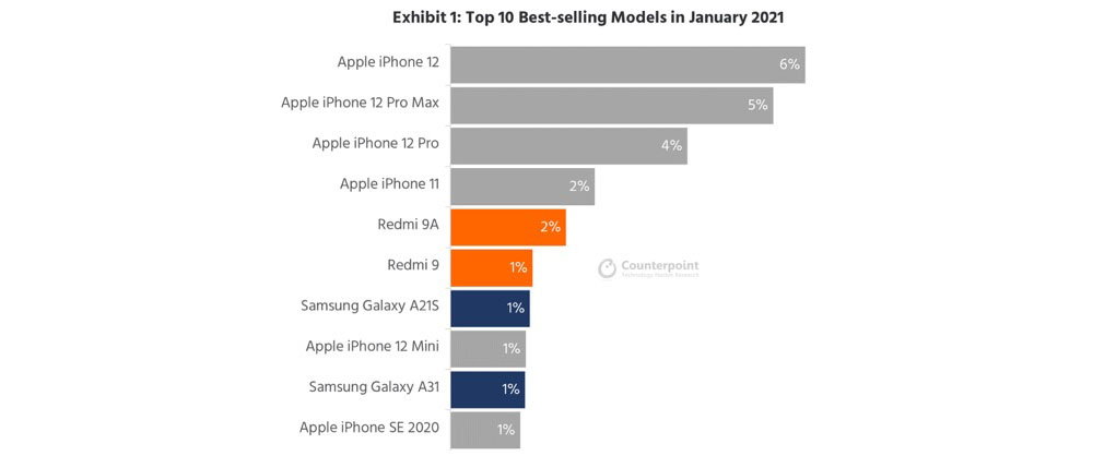 World's Best Selling Smartphones January 2021