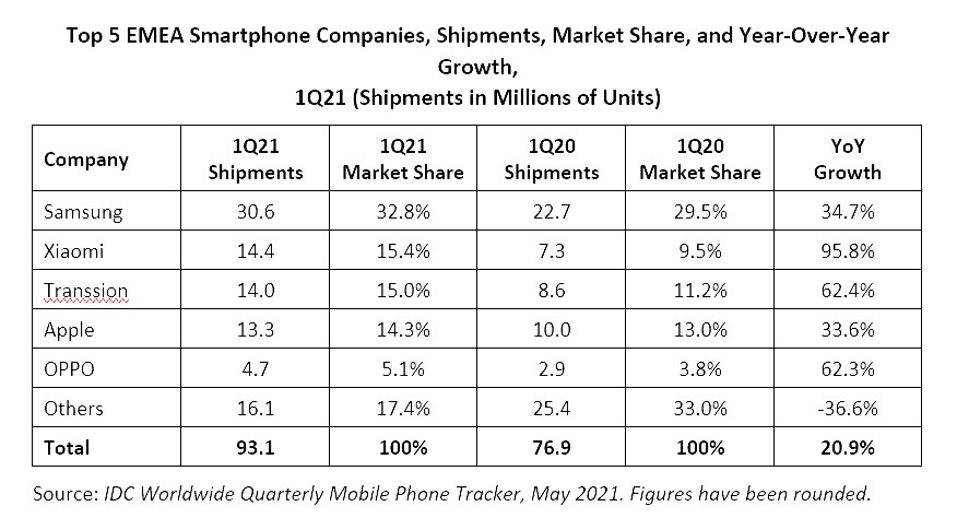 Samsung Smartphone Sales Market Share Q1 2021 Europe Africa Middle East
