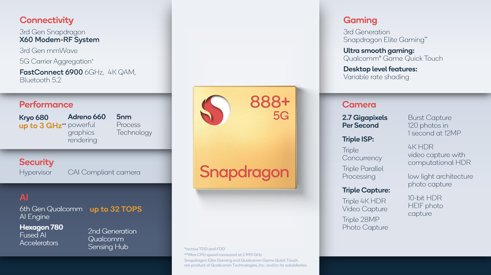 Qualcomm Snapdragon 888+ 5G Specifications Features