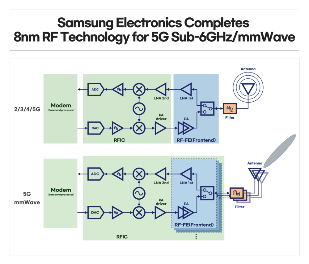 Samsung 8nm RF Technology For 5G mmWave Sub-6GHz