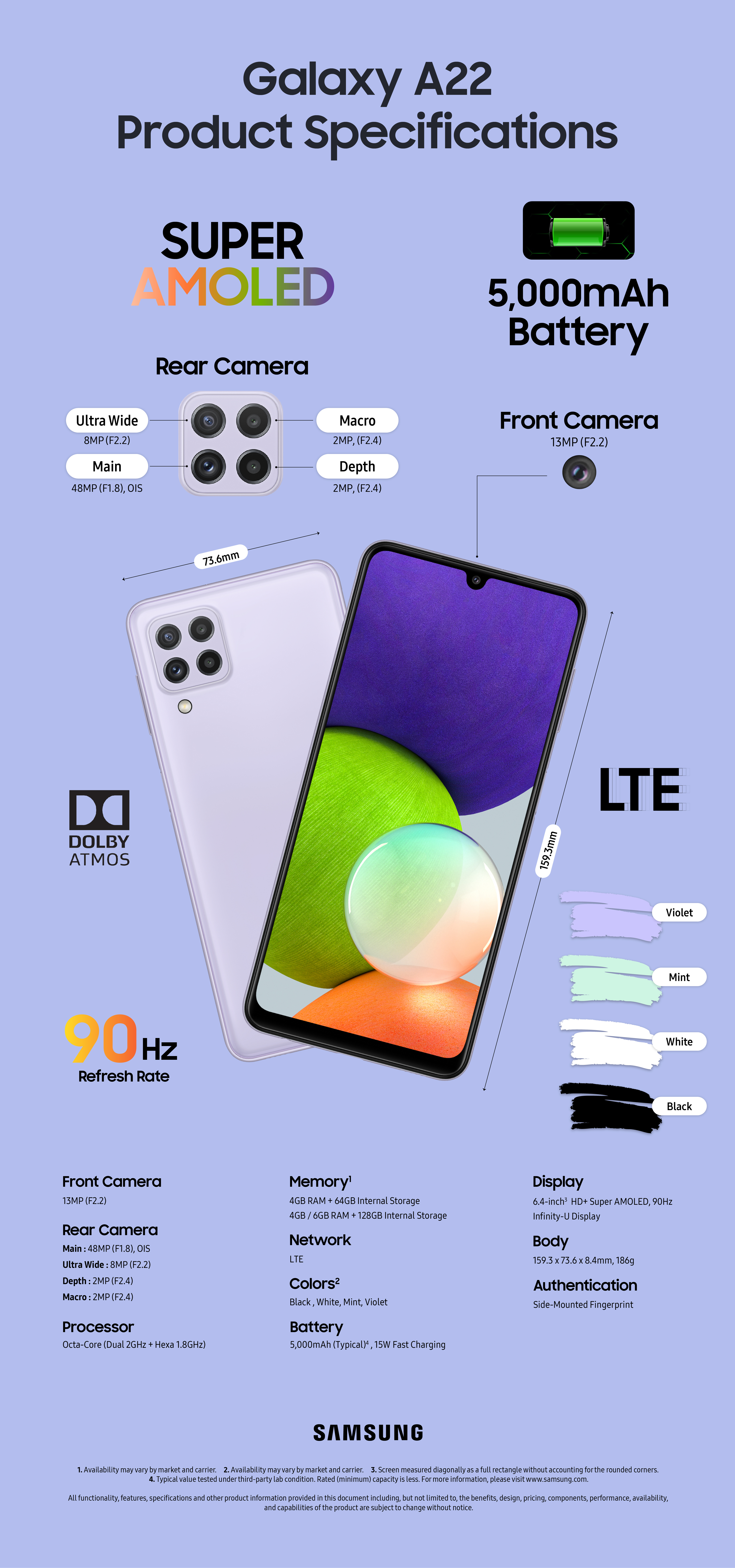 Samsung Galaxy A22 Specifications Infographic