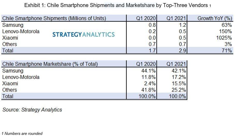 Samsung Smartphone Market Share Chile Q1 2021 Strategy Analytics